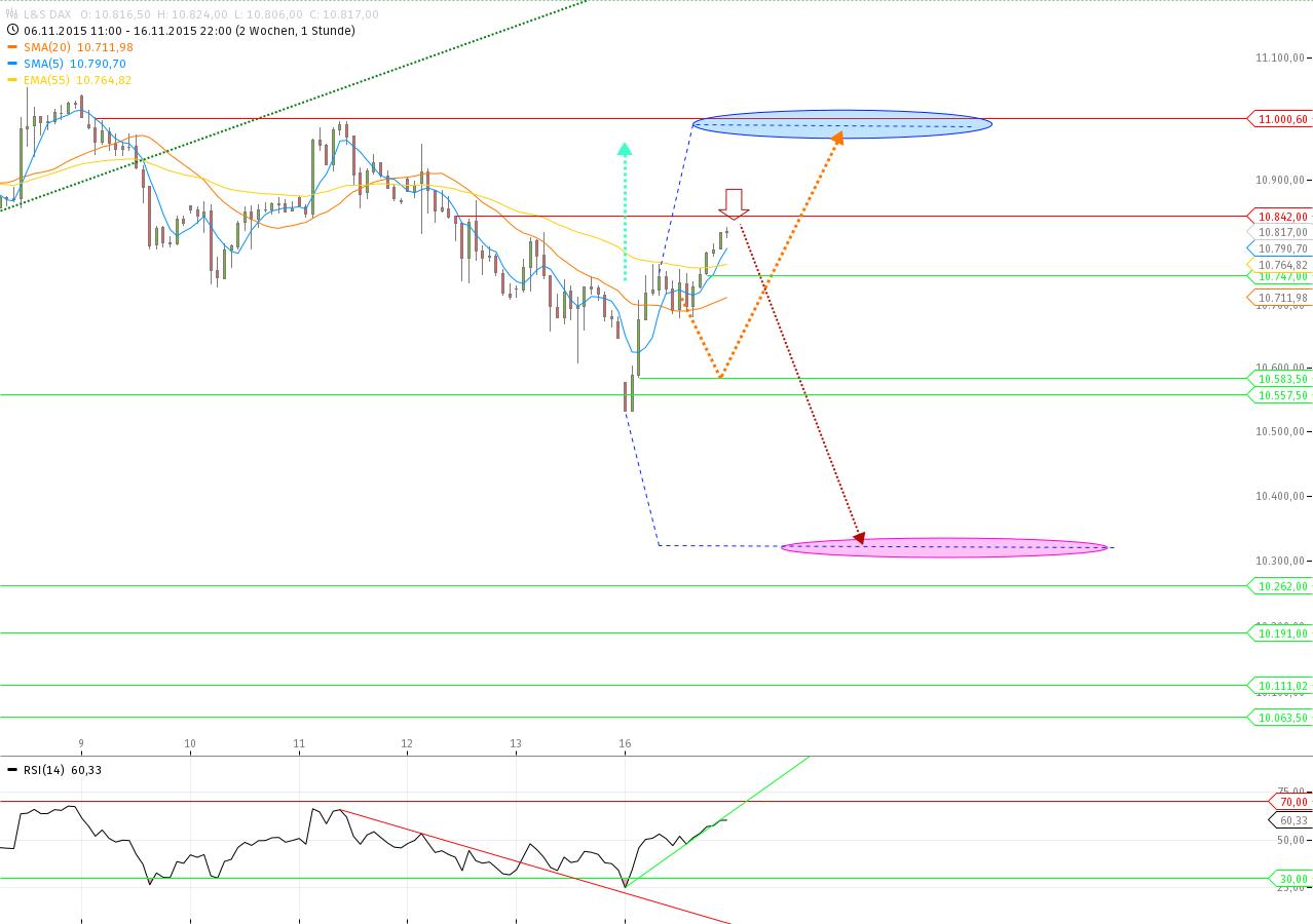 Forex trading kurse