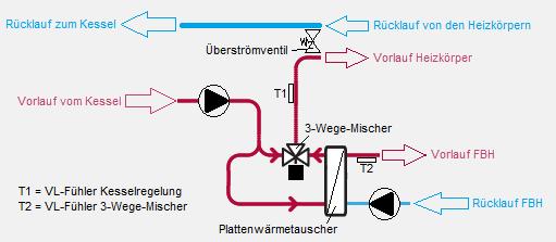 FBH mit Systemtrennung - Regelung vorm Wärmetauscher ...