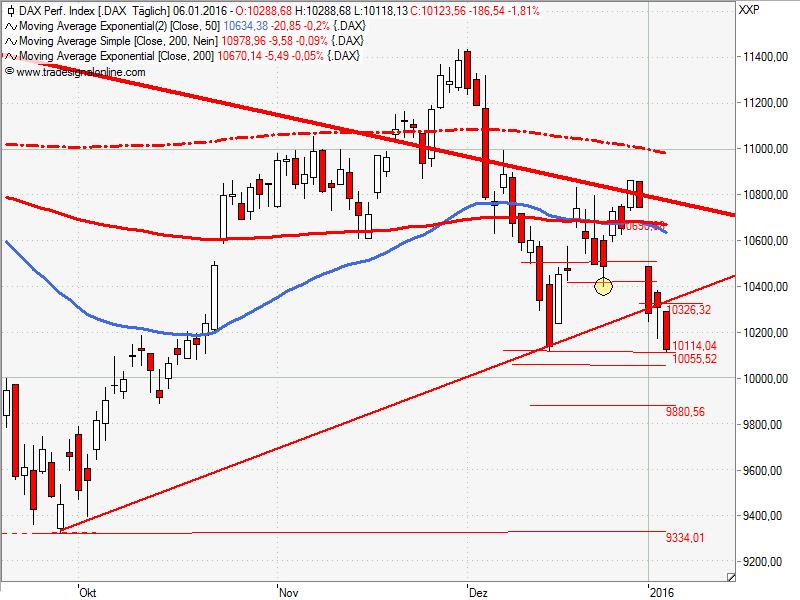 Gap trading strategie risiko