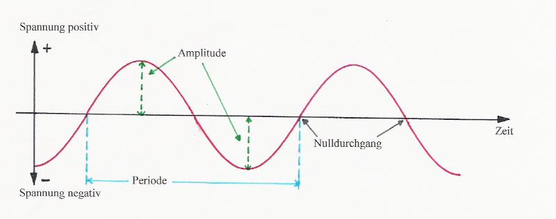 Grundlagen der Elektrizität - Teil E 03: Wechselstrom – Gleichstrom