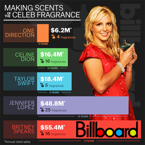 Us Billboard Top 100 Single Charts 23rd January 2016
