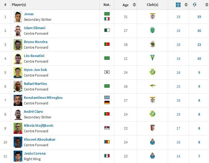 liga portuguesa table