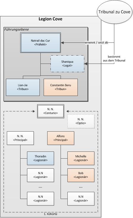 Struktur der Legion