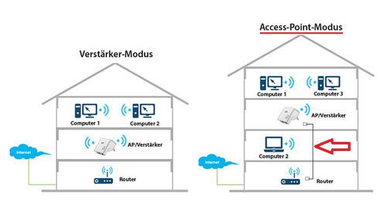 Wie kann ich meinen Belkin Router einrichten? : Liste der Proxy-Server