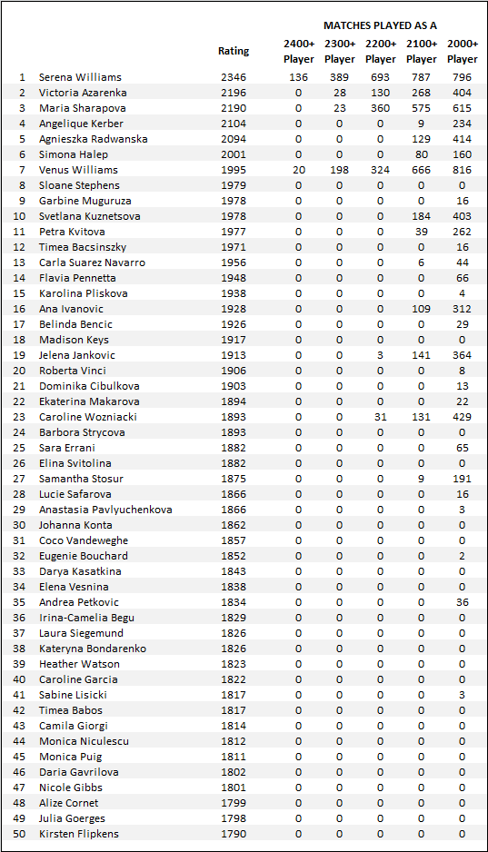 WTA Elo Ratings - revised (04/11/2013) - Page 5 - TennisForum com