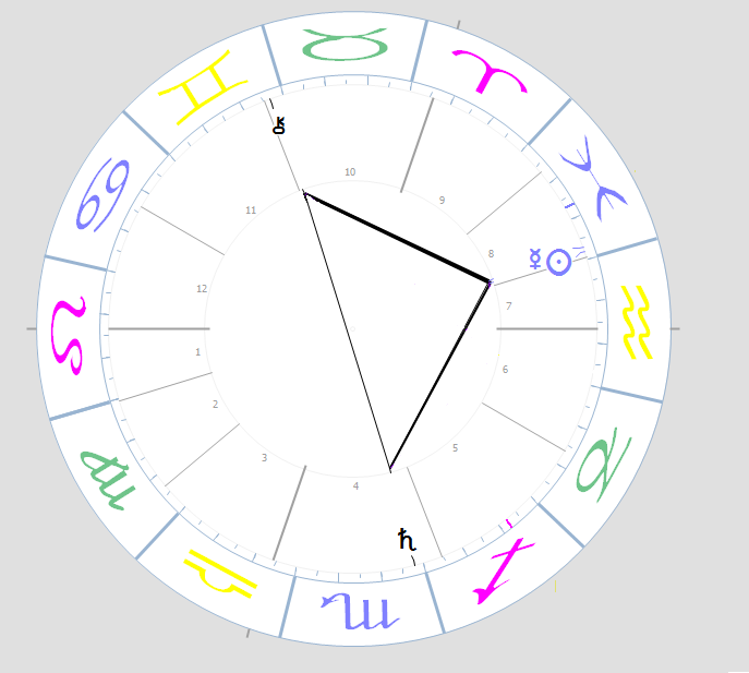 The Astrology Thread - Page 3