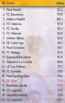 eckbälle gesamt barcelona gegen valencia