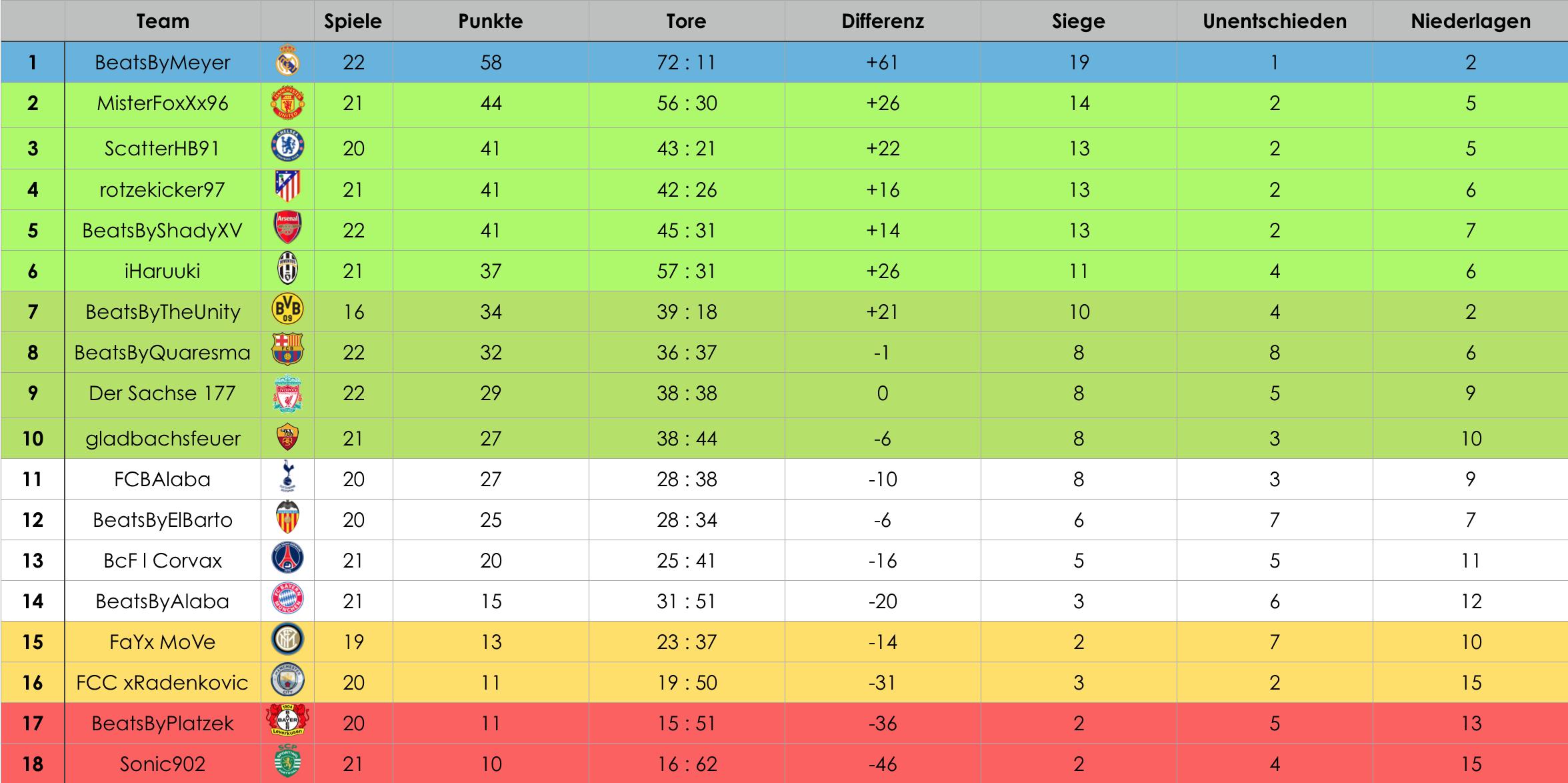 Gelb 1 liga tabelle 21 22 spieltag tabelle for 1 liga spieltag