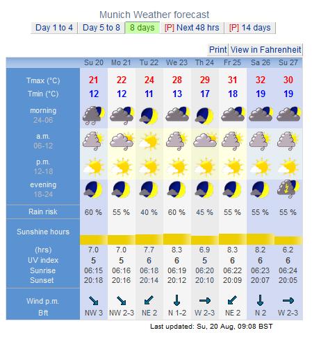 Weather Hanau