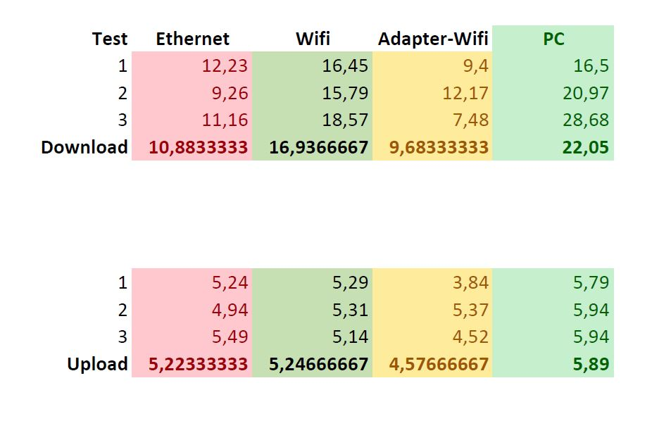 Ethernet slower than internal wifi? - Raspberry Pi Forums