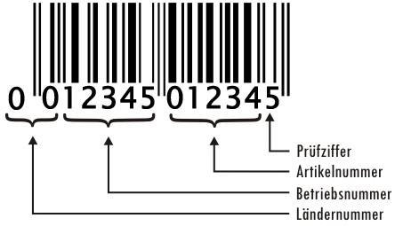Barcode Nummer Suchen : ean upc codes barcode nummern ean 13 barcodes zum verkauf ~ A.2002-acura-tl-radio.info Haus und Dekorationen