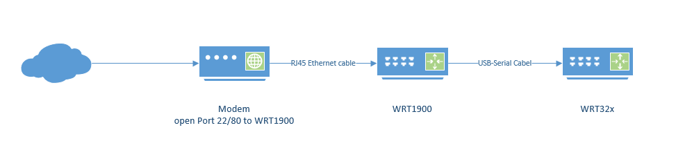 DD-WRT Forum :: View topic - WRT32X