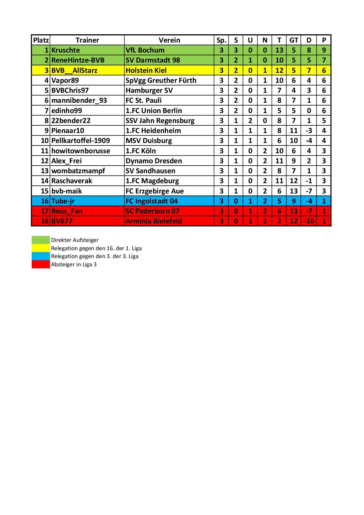 2 liga tabelle 2019