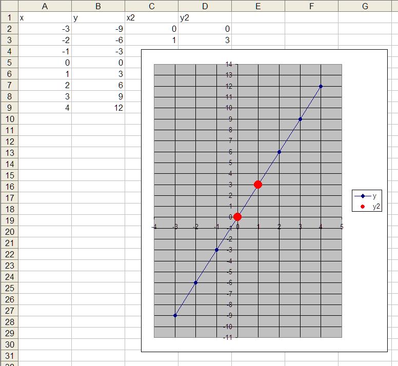 Wie kann ich 2 punkte in einem Diagramm hervorheben, so dass sich ...