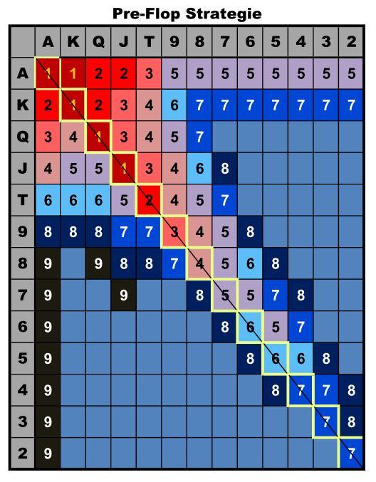 Poker-Strategie NLHE 1