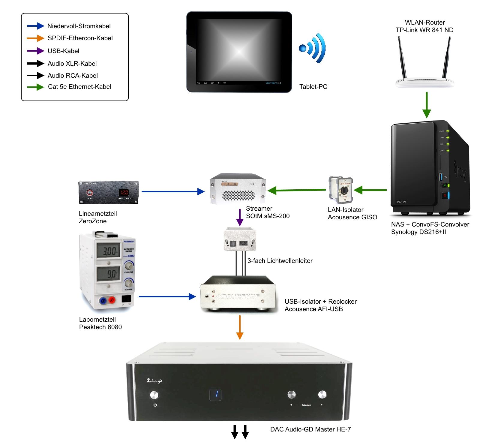 Niedlich Cat 5 Ethernet Kabel Diagramm übertragen Erhalten Ideen ...